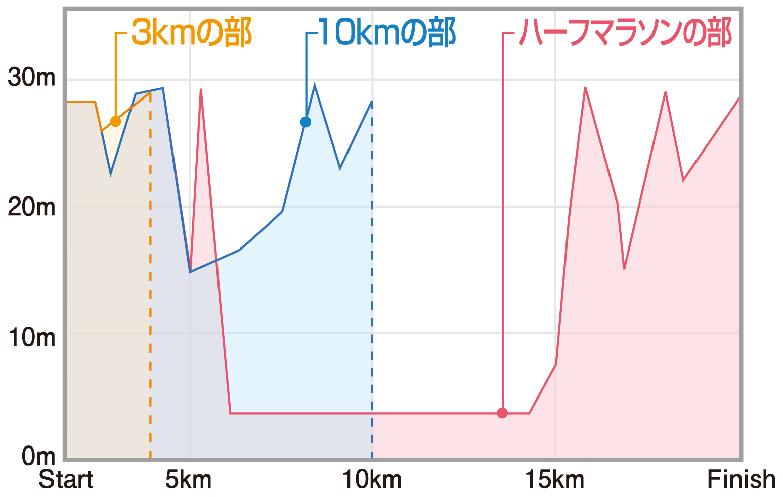 91cf11a2c7eb コース&アクセス | 2019成田POPラン大会【公式】